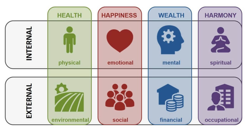 eight-dimensions-of-wellness